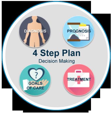 4 Step Plan